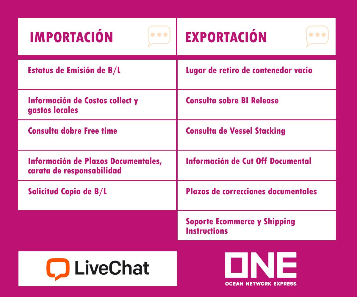 ONE puso a disposición en Chile el servicio LiveChat